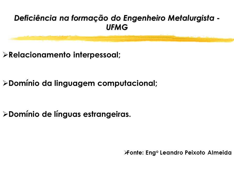 Deficiência na formação do Engenheiro Metalurgista - UFMG