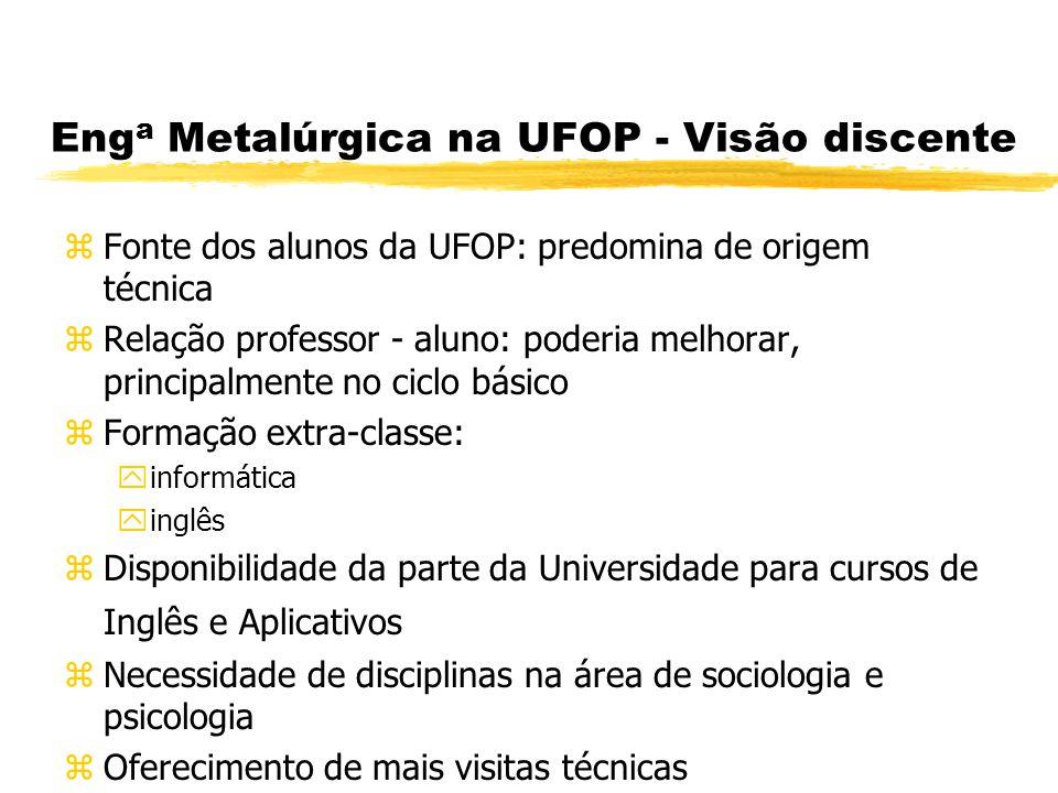 Enga Metalúrgica na UFOP - Visão discente