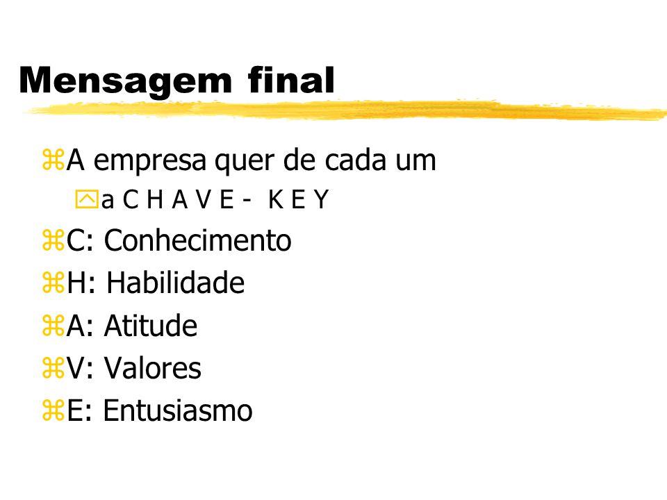 Mensagem final A empresa quer de cada um C: Conhecimento H: Habilidade