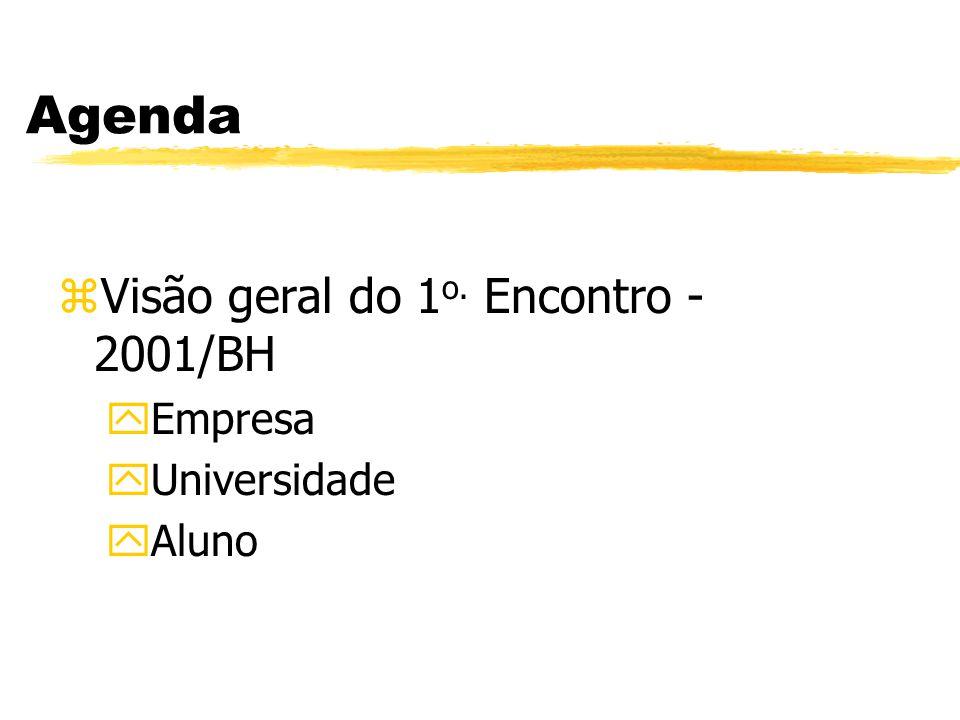 Agenda Visão geral do 1o. Encontro - 2001/BH Empresa Universidade