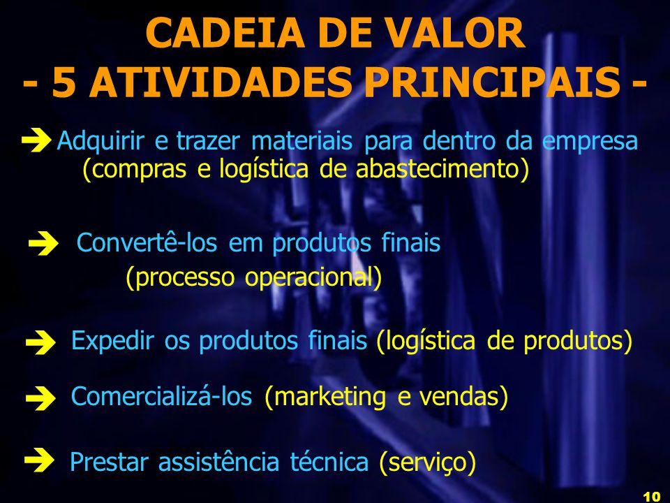 CADEIA DE VALOR - 5 ATIVIDADES PRINCIPAIS -