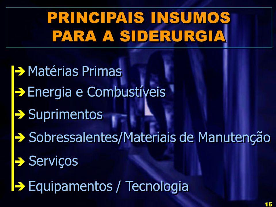 PRINCIPAIS INSUMOS PARA A SIDERURGIA Matérias Primas