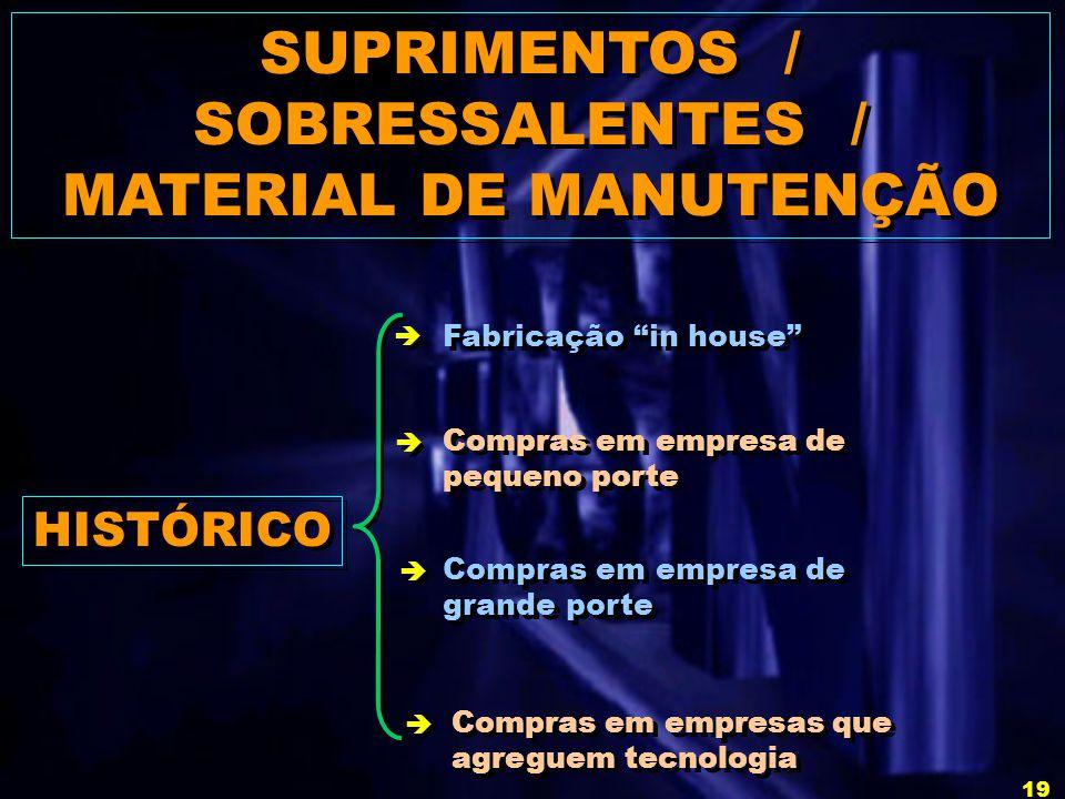SUPRIMENTOS / SOBRESSALENTES / MATERIAL DE MANUTENÇÃO