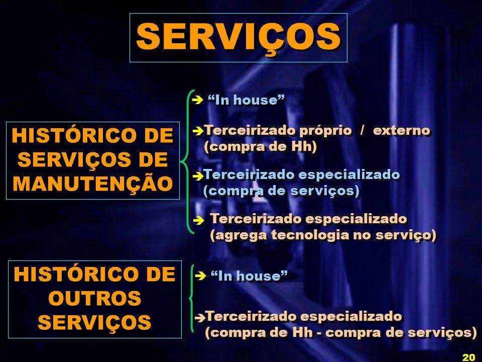 SERVIÇOS HISTÓRICO DE SERVIÇOS DE MANUTENÇÃO HISTÓRICO DE OUTROS