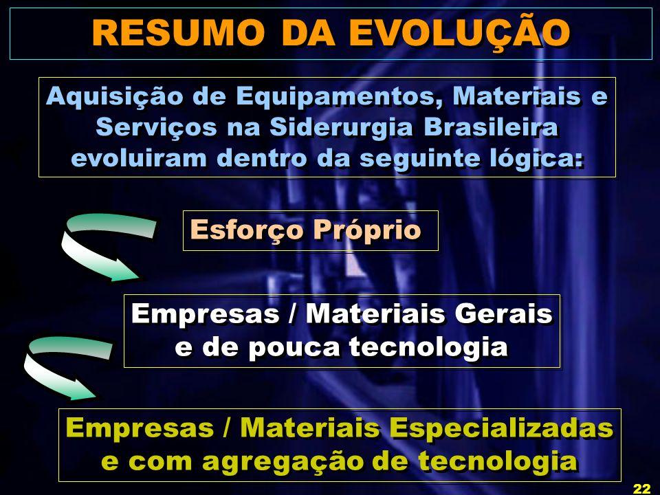 RESUMO DA EVOLUÇÃO Esforço Próprio Empresas / Materiais Gerais