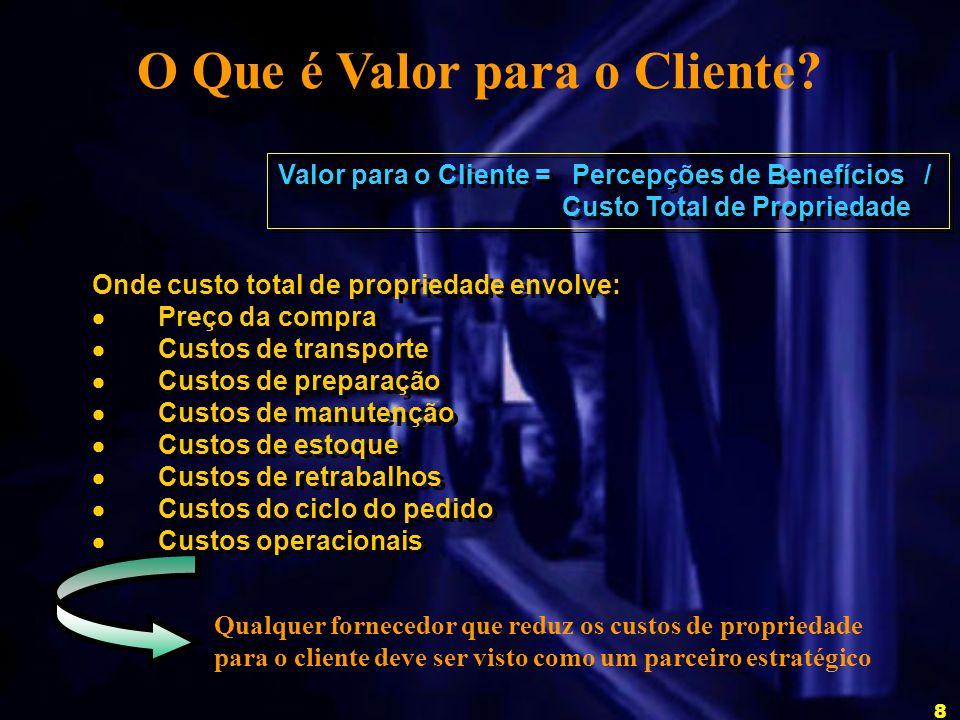 O Que é Valor para o Cliente