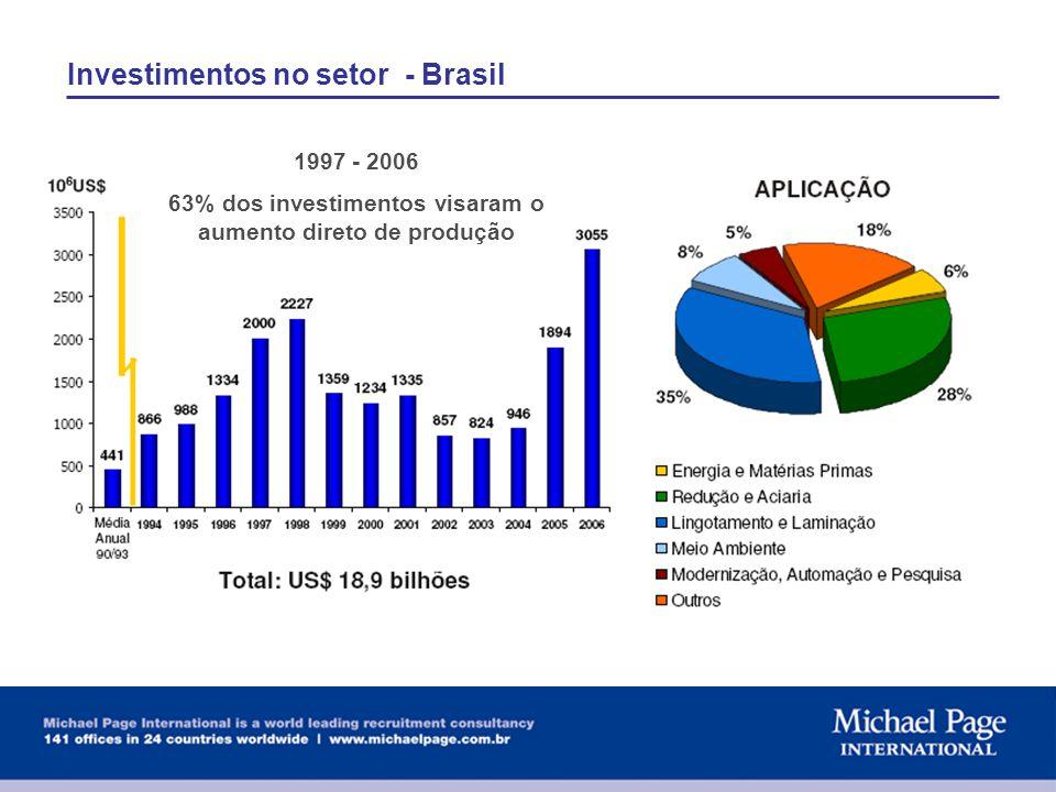 63% dos investimentos visaram o aumento direto de produção