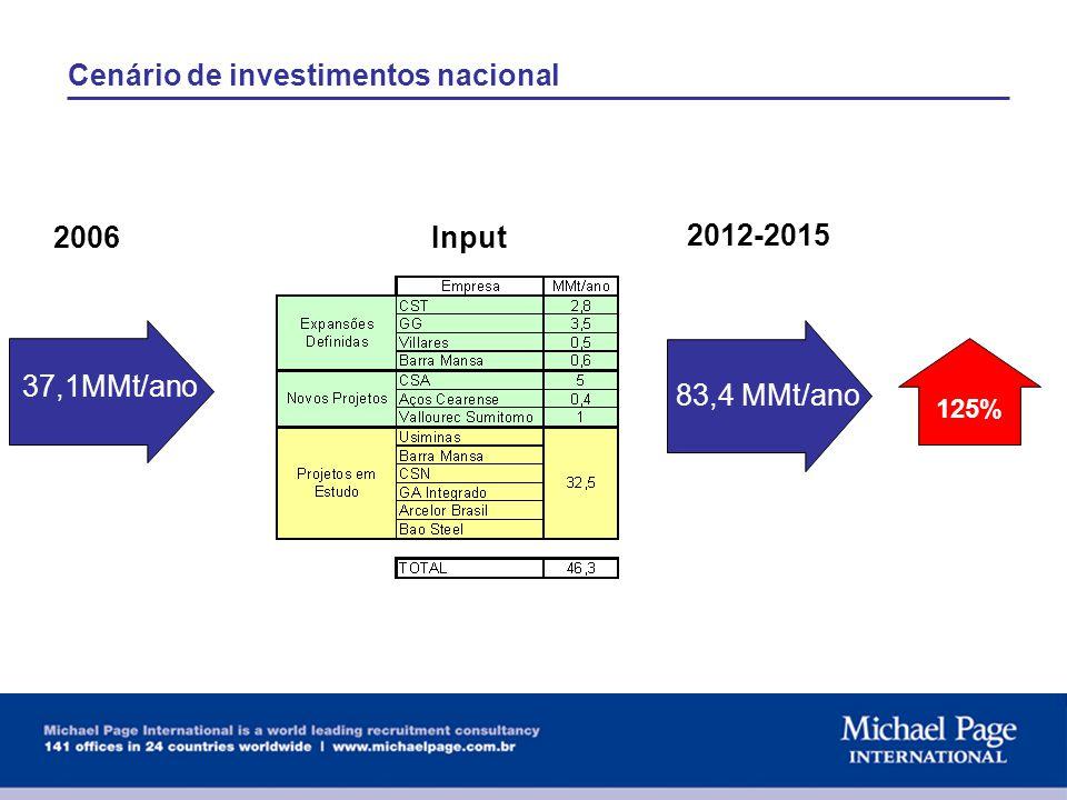 Cenário de investimentos nacional