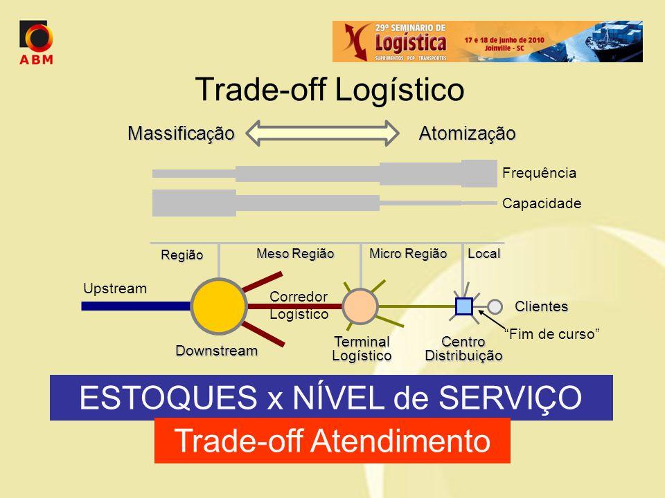 ESTOQUES x NÍVEL de SERVIÇO Trade-off Atendimento