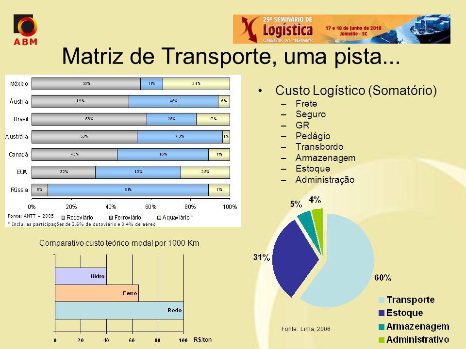 Matriz de Transporte, uma pista...