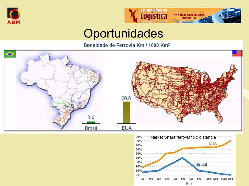 Oportunidades Market Share ferroviário x distância