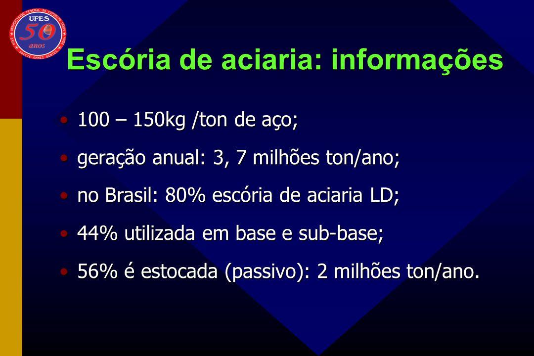 Escória de aciaria: informações