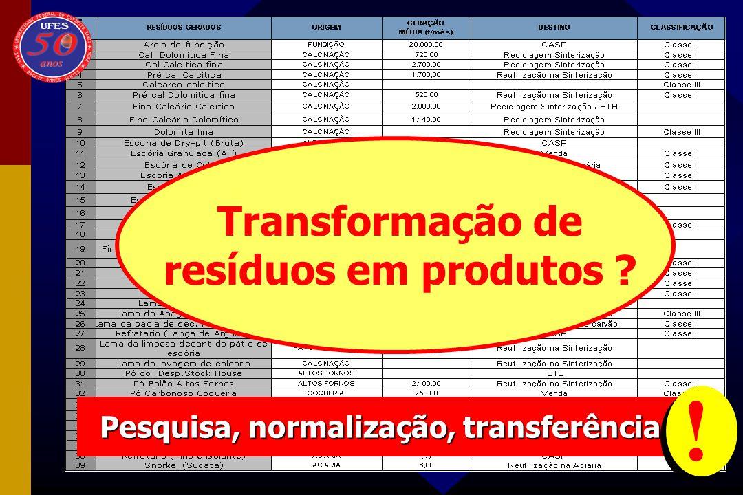 Transformação de resíduos em produtos
