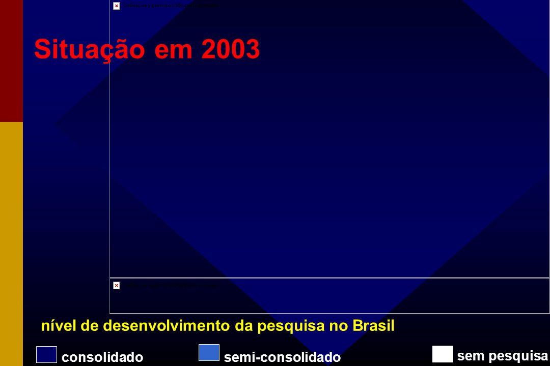Situação em 2003 nível de desenvolvimento da pesquisa no Brasil
