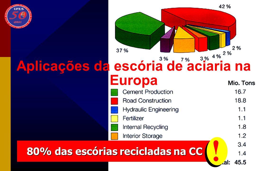 Aplicações da escória de aciaria na Europa