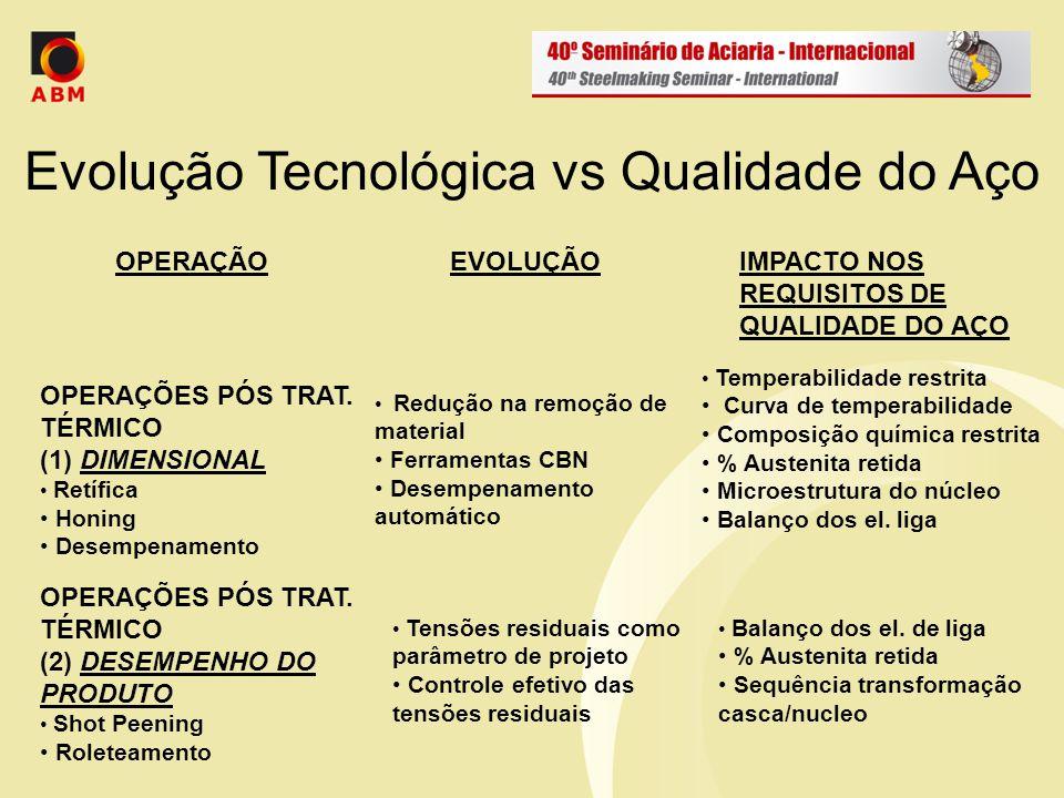 Evolução Tecnológica vs Qualidade do Aço