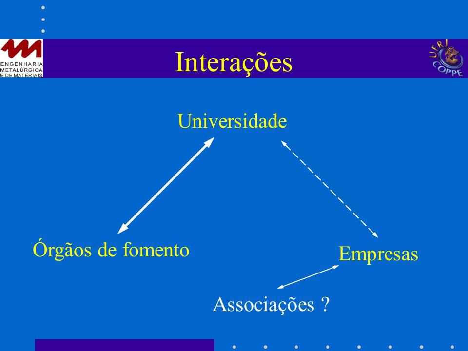 Interações Universidade Órgãos de fomento Empresas Associações