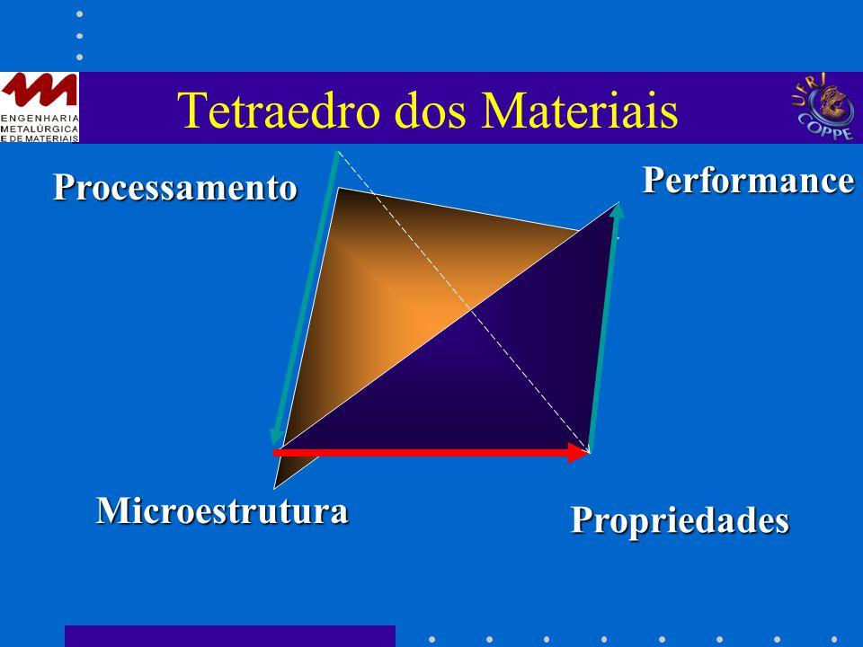 Tetraedro dos Materiais