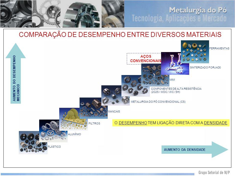 COMPARAÇÃO DE DESEMPENHO ENTRE DIVERSOS MATERIAIS