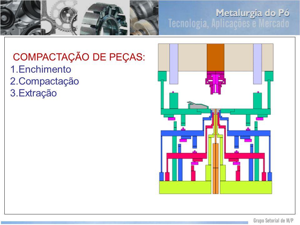 COMPACTAÇÃO DE PEÇAS: Enchimento Compactação Extração