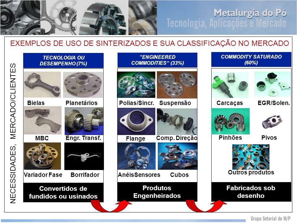 EXEMPLOS DE USO DE SINTERIZADOS E SUA CLASSIFICAÇÃO NO MERCADO