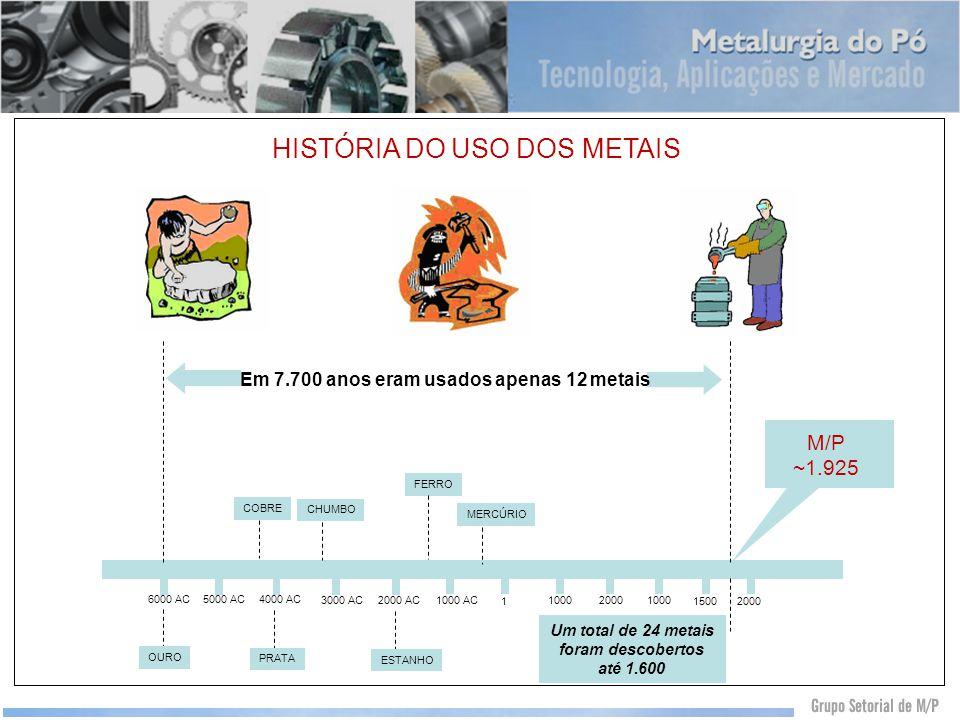 Um total de 24 metais foram descobertos até 1.600