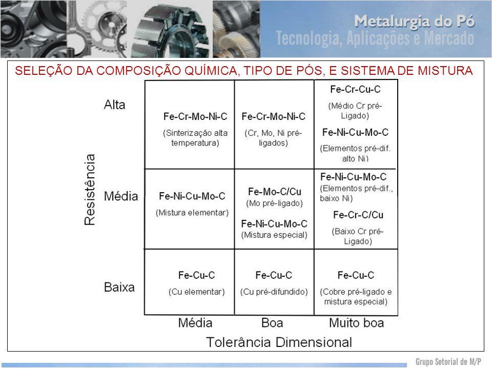 SELEÇÃO DA COMPOSIÇÃO QUÍMICA, TIPO DE PÓS, E SISTEMA DE MISTURA