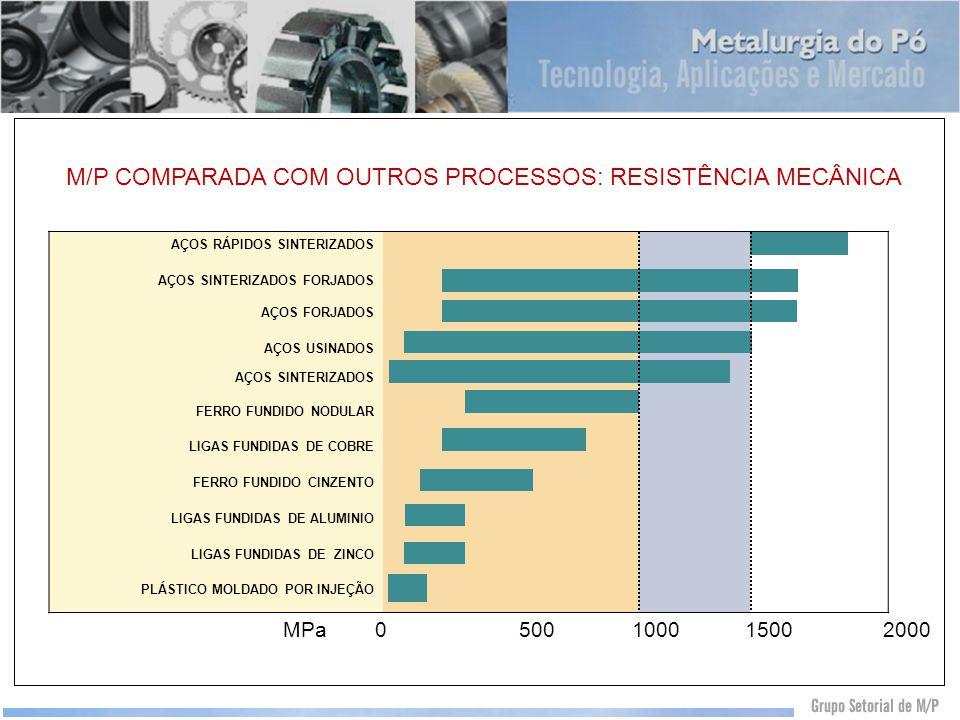 M/P COMPARADA COM OUTROS PROCESSOS: RESISTÊNCIA MECÂNICA