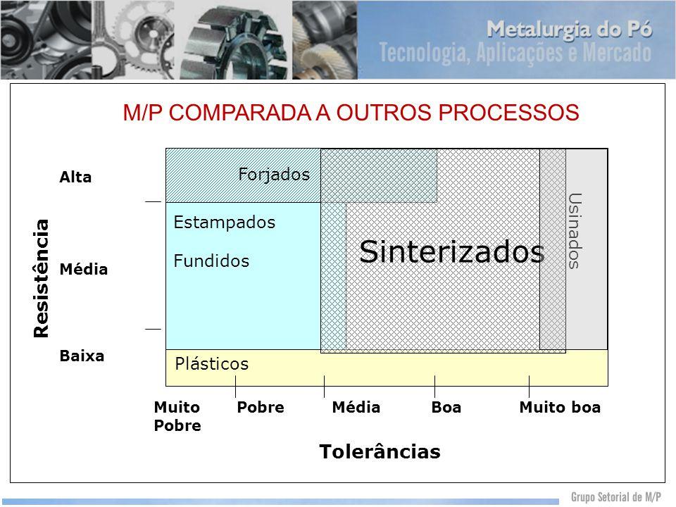 M/P Comparada a outros processos