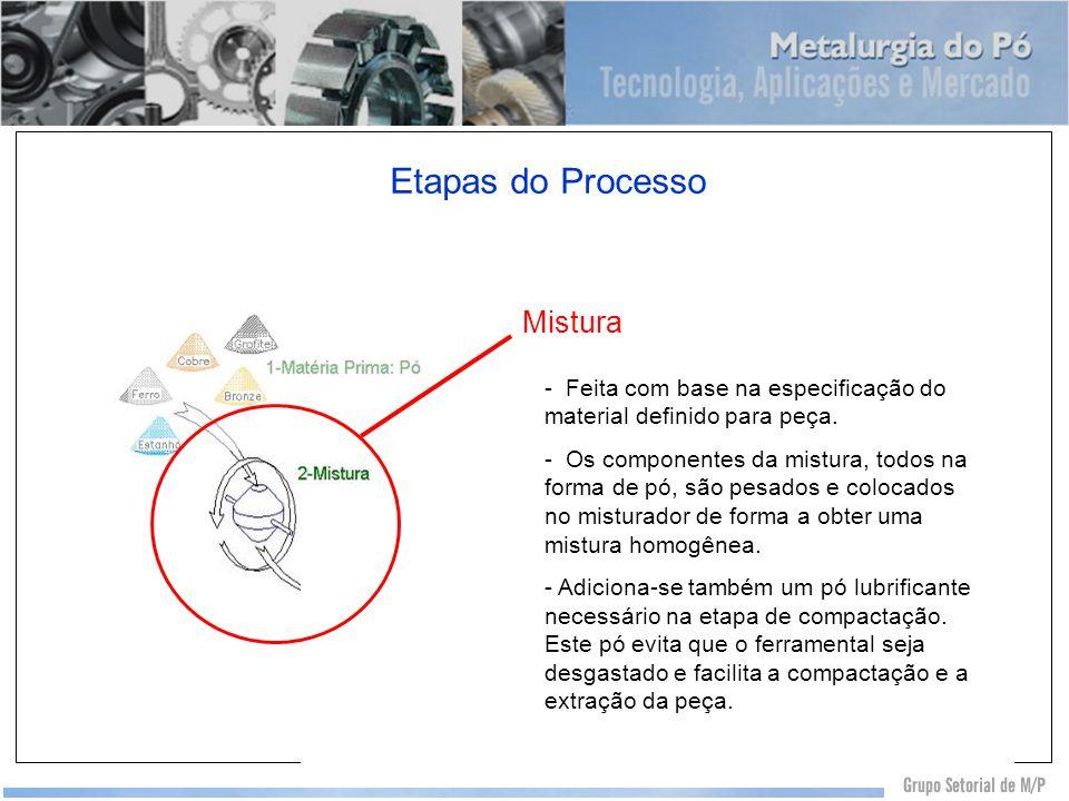 Etapas do Processo Mistura