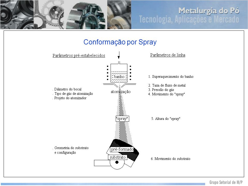 Conformação por Spray