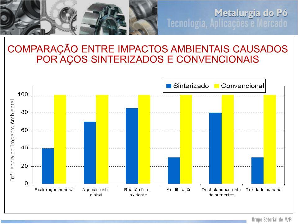COMPARAÇÃO ENTRE IMPACTOS AMBIENTAIS CAUSADOS POR AÇOS SINTERIZADOS E CONVENCIONAIS