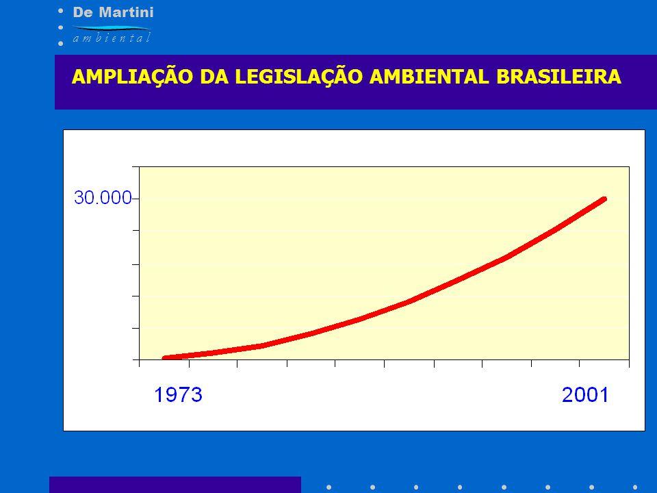 AMPLIAÇÃO DA LEGISLAÇÃO AMBIENTAL BRASILEIRA