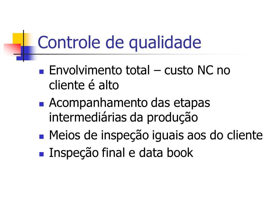 Controle de qualidade Envolvimento total – custo NC no cliente é alto