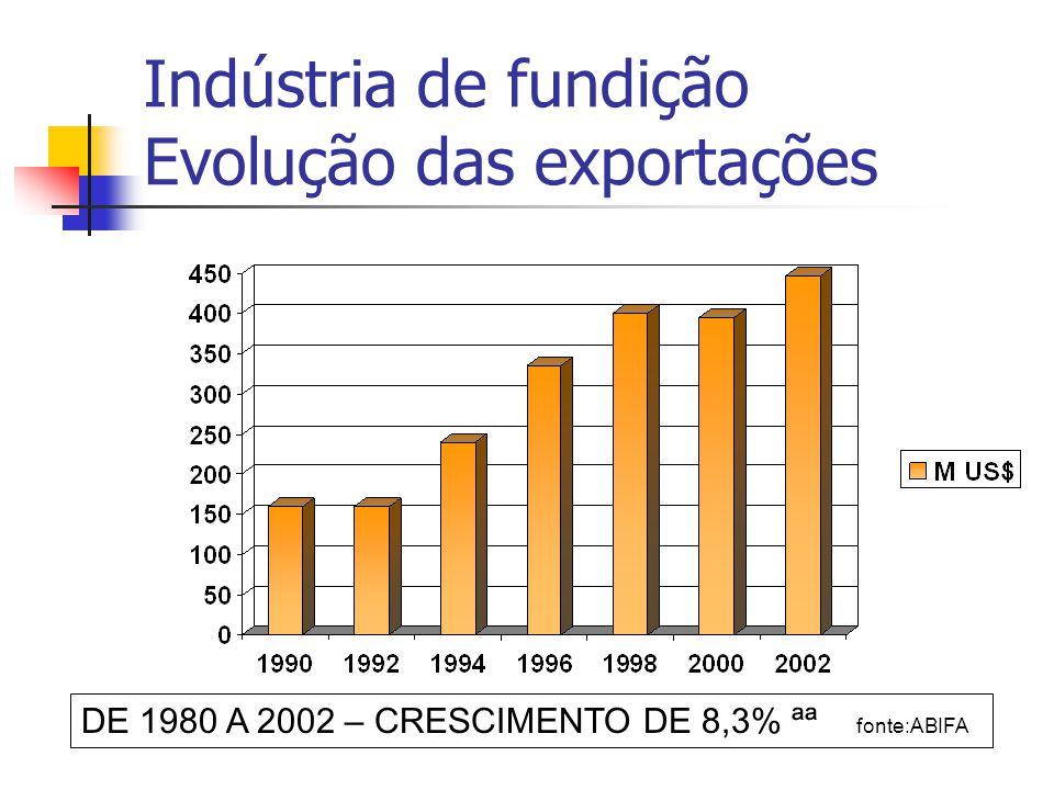 Indústria de fundição Evolução das exportações