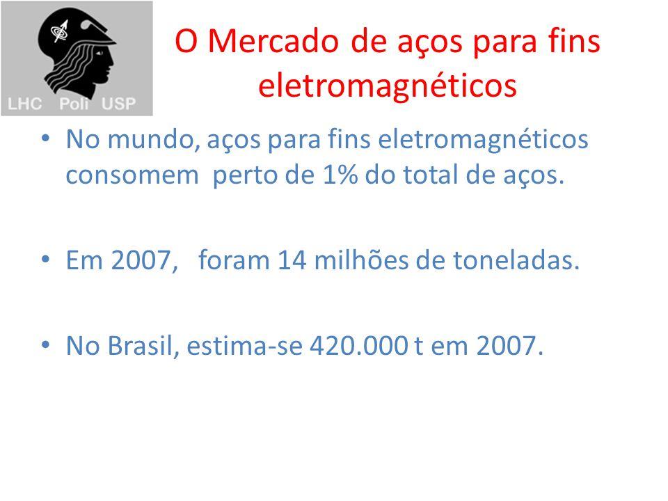 O Mercado de aços para fins eletromagnéticos
