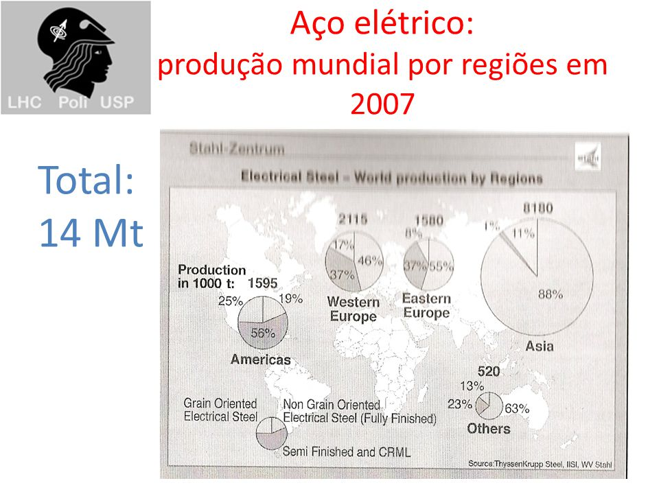 Aço elétrico: produção mundial por regiões em 2007