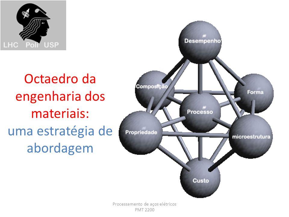 Octaedro da engenharia dos materiais: uma estratégia de abordagem