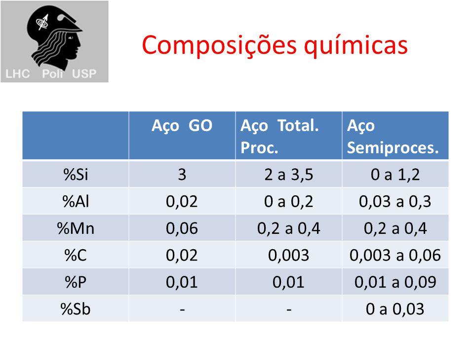 Composições químicas Aço GO Aço Total. Proc. Aço Semiproces. %Si 3