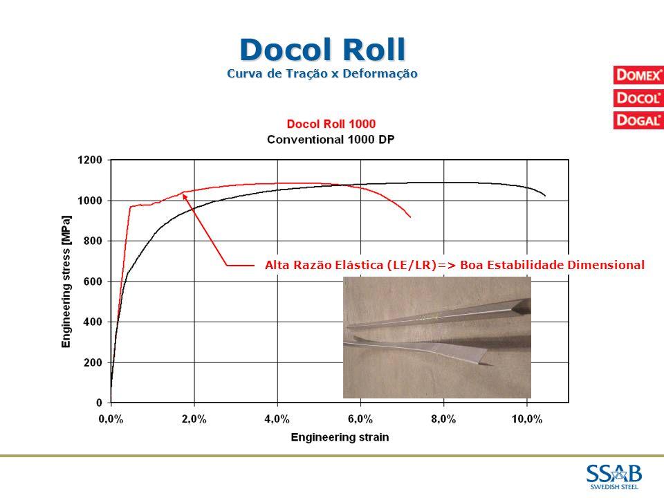 Docol Roll 02/04/2017 Curva de Tração x Deformação