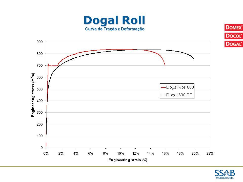 02/04/2017 Dogal Roll Curva de Tração x Deformação