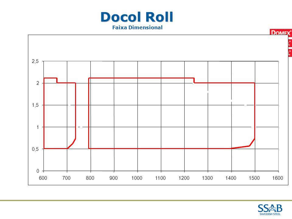 Docol Roll 02/04/2017 Faixa Dimensional 2,5 2 1,5 1 0,5 600 700 800