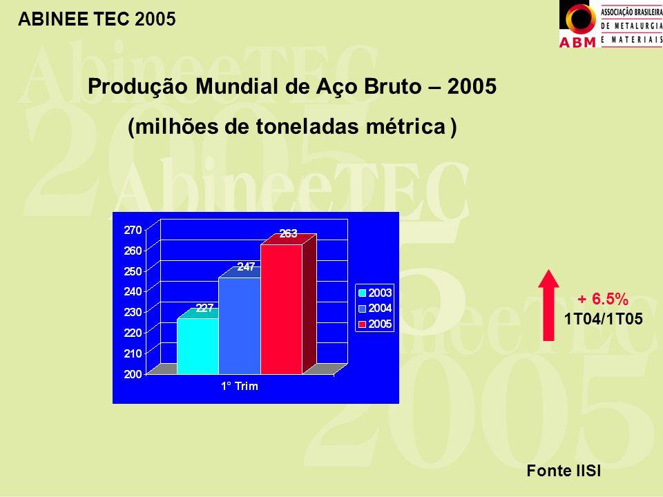 Produção Mundial de Aço Bruto – 2005 (milhões de toneladas métrica )