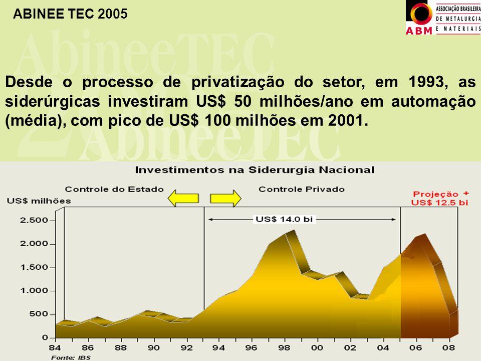 Desde o processo de privatização do setor, em 1993, as siderúrgicas investiram US$ 50 milhões/ano em automação (média), com pico de US$ 100 milhões em 2001.