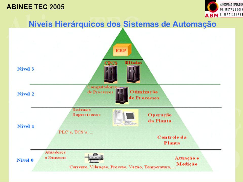 Níveis Hierárquicos dos Sistemas de Automação