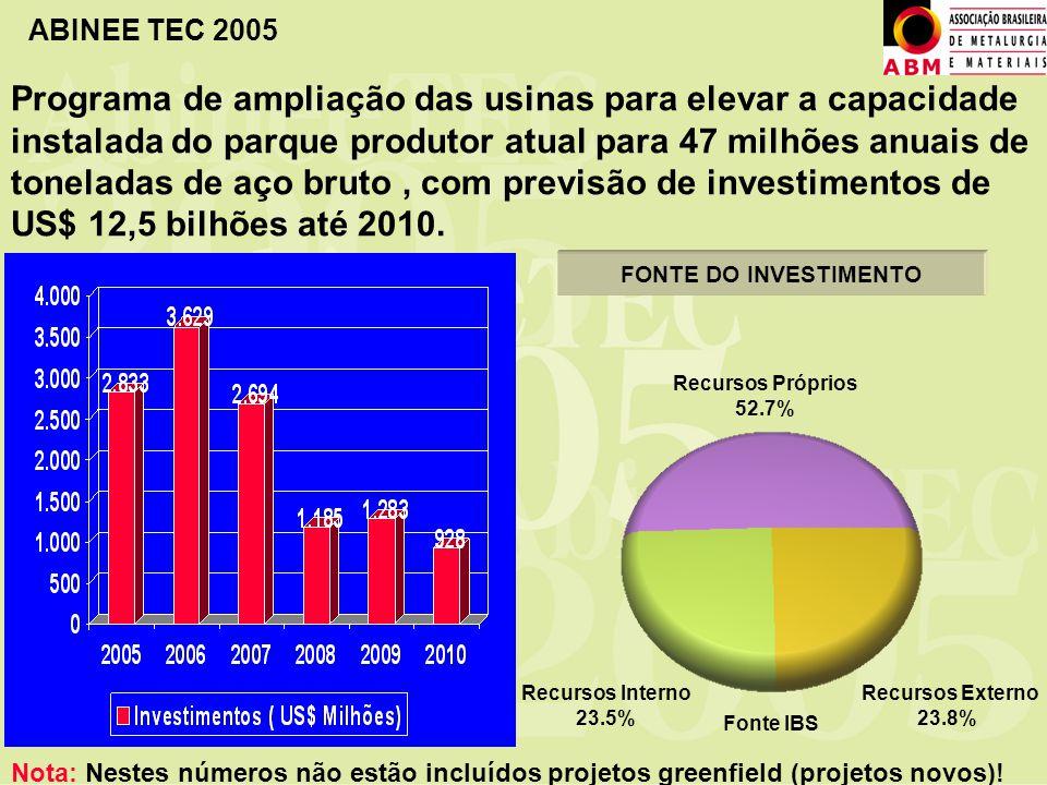 Programa de ampliação das usinas para elevar a capacidade instalada do parque produtor atual para 47 milhões anuais de toneladas de aço bruto , com previsão de investimentos de US$ 12,5 bilhões até 2010.