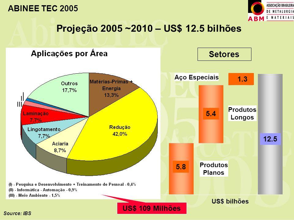 Projeção 2005 ~2010 – US$ 12.5 bilhões