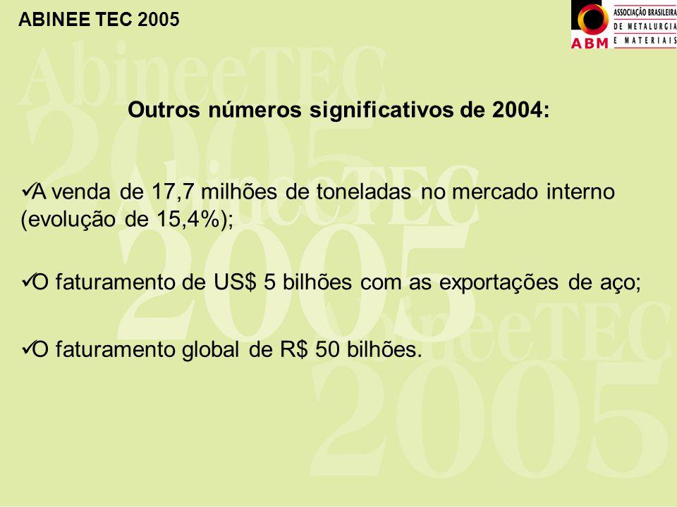 Outros números significativos de 2004: