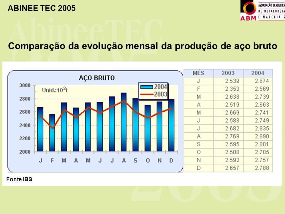 Comparação da evolução mensal da produção de aço bruto