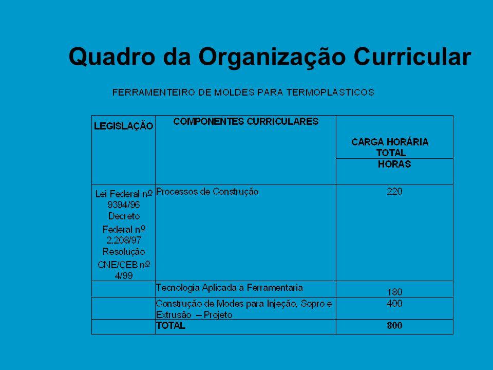 Quadro da Organização Curricular